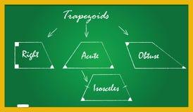 Een schoolbord met trapezoïdetypes Royalty-vrije Stock Foto
