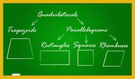 Een schoolbord met vierzijdige types Stock Fotografie