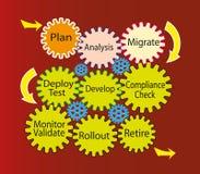 De cyclus van het Leven van de Ontwikkeling van de software Stock Afbeeldingen