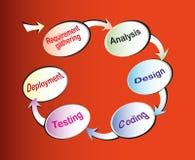 De cyclus van het Leven van de Ontwikkeling van de software Stock Foto's