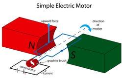 Eenvoudige elektrische motorillustratie Stock Foto's