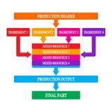 Eenvoudige infographics, productiestappen Stock Afbeelding