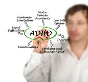 Efeitos de ADHD imagem de stock royalty free