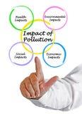 Effect van verontreiniging stock afbeeldingen