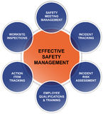Effective safety management business diagram Stock Image
