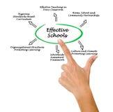 Effective Schools. Presenting diagram of Effective Schools Royalty Free Stock Images