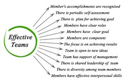 Effective teams. Important features of Effective teams Royalty Free Stock Image