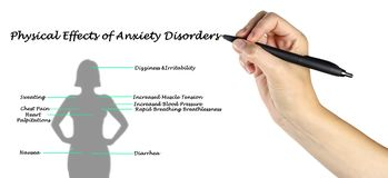 Effects of Anxiety Disorders. Physical Effects of Anxiety Disorders Royalty Free Stock Images