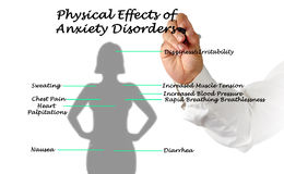 Effects of Anxiety Disorders Stock Images