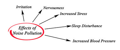 Effects of Noise Pollution. Diagram of Effects of Noise Pollution royalty free stock photo
