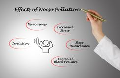 Effects of Noise Pollution royalty free stock images