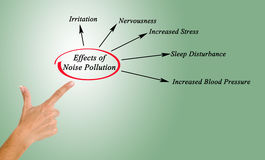 Effects of Noise Pollution Royalty Free Stock Photos