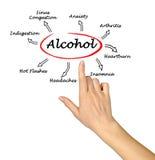 Effekter av alkohol Arkivfoton