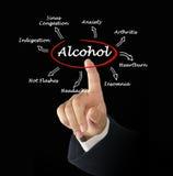 Effekter av alkohol Royaltyfria Bilder