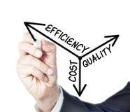 Effektivitet kostnad, kvalitet royaltyfri bild