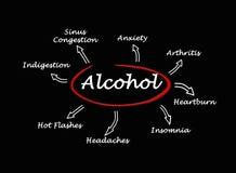 Effets d'alcool illustration stock