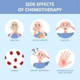 Effets secondaires d'ensemble de chimiothérapie Le patient souffrent illustration stock