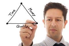 Efficiënt plan Stock Afbeelding