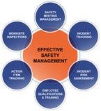 Efficiënt van het bedrijfs veiligheidsbeheer diagram royalty-vrije illustratie