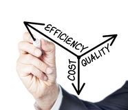 Efficiency, cost, quality Royalty Free Stock Image