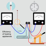 Efficiency of heating appliances Stock Image