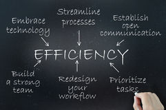 Efficiency Royalty Free Stock Photography