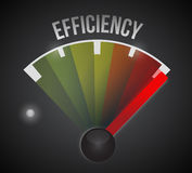 Efficiency level measure meter from low to high Stock Image