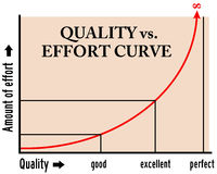 Effort quality. Results improving with effort invested, but perfection takes an infinite amount of effort stock illustration