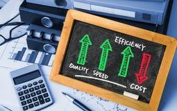 Eficiência da velocidade da qualidade acima do custo para baixo fotografia de stock