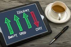 Eficiência da velocidade da qualidade acima do custo para baixo Imagens de Stock
