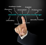EHealth Information Exchange Royalty Free Stock Images
