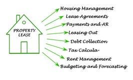 Eigentums-Miete stock abbildung