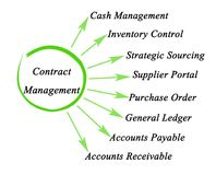 Components of Contract Management Stock Photo