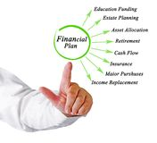 Components of Financial Plan Stock Photo