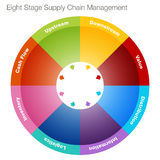 Eight Stage Supply Chain Management. An image of an eight stage supply chain management chart Royalty Free Stock Photography