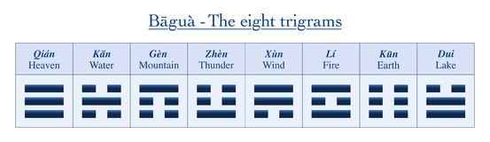 Eight Trigrams I Ching Yin Yang Names Meanings. Eight trigrams with chinese names and their meanings - table of symbols from Bagua of I Ching royalty free illustration