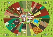 Ein runder Bauernhof lizenzfreie abbildung