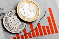 Eine Münze des Schweizer Franken und eine Euromünze Stockbild