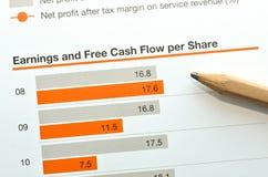 Einkommen und freier Cash Flow pro Anteil Lizenzfreies Stockfoto