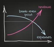 Einkommens-Ausgaben Lizenzfreies Stockbild