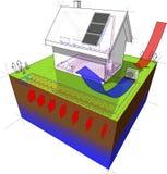 Einzelhaus mit geothermisches und Luftquellwärmepumpe und Sonnenkollektoren Lizenzfreies Stockbild