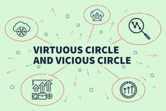 Ejemplo conceptual del negocio con el círculo virtuoso de las palabras libre illustration