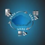 Ejemplo de la arquitectura computacional de la nube Imágenes de archivo libres de regalías
