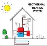 Ejemplo de un sistema geotérmico de la calefacción y de enfriamiento Cómo su concepto del dibujo de diagrama del trabajo ilustración del vector