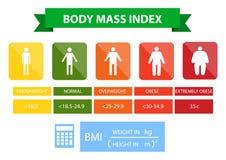 Ejemplo del índice de masa corporal del peso insuficiente a extremadamente obeso libre illustration