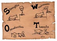 Ejemplo del análisis del empollón en un papel viejo Fuerzas, debilidades, oportunidades y dibujos de las amenazas stock de ilustración