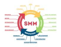 Ejemplo del concepto de SMM Imagenes de archivo