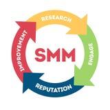 Ejemplo del concepto de SMM Imagen de archivo
