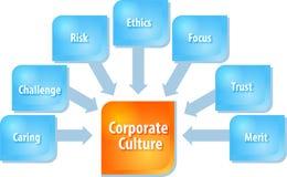 Ejemplo del diagrama del negocio de la cultura corporativa Fotografía de archivo libre de regalías