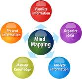 Ejemplo del diagrama del negocio de las funciones de trazado de la mente stock de ilustración